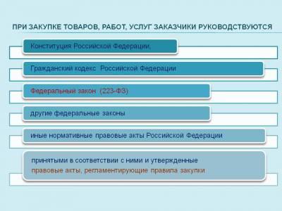 5 В каких случаях обеспечение исполнения контракта не применяется?