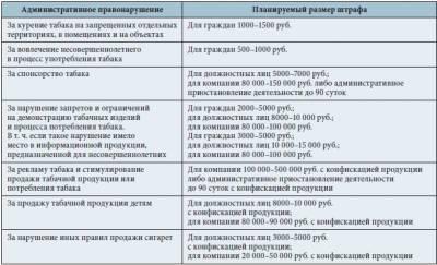 Образец приказа о запрете курения на территории предприятия в рб
