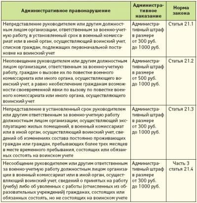 образец приказа о назначении ответственного за мобилизационную подготовку